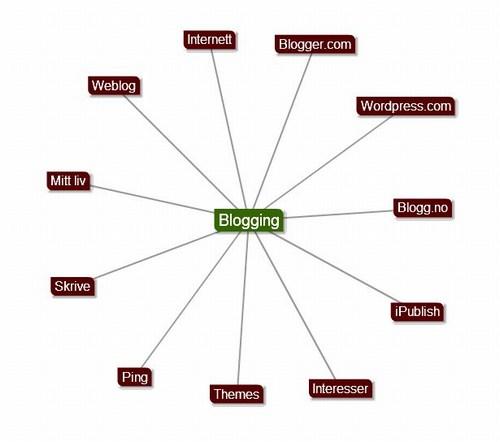 mindmap, hukommelseskart, blogging